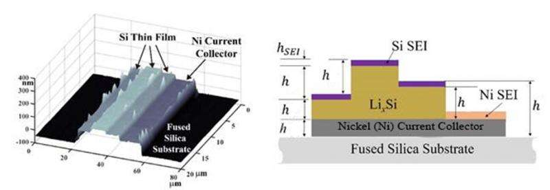 Study of interface thickness evolution on high-capacity battery electrodes