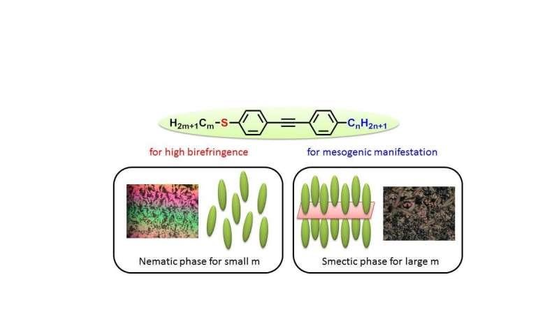 Sulfur improves birefringence! Developing liquid crystalline molecules