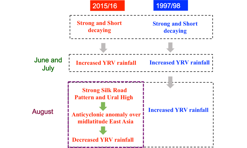 Summer rainfall over the Yangtze River valley can differ after similar El Nino events