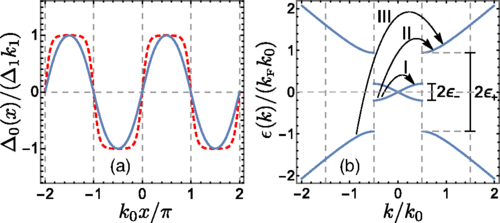 Surprising nature of quantum solitary waves revealed