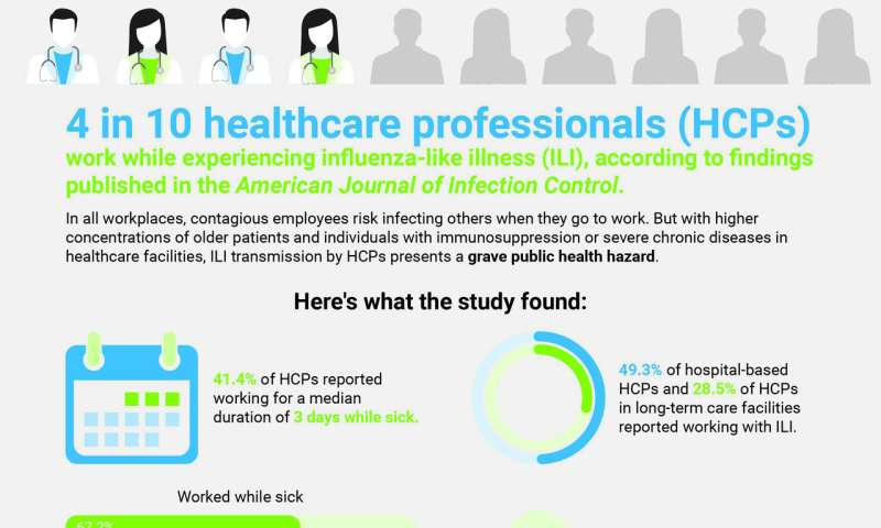 Survey findings: 4 in 10 healthcare professionals work while sick