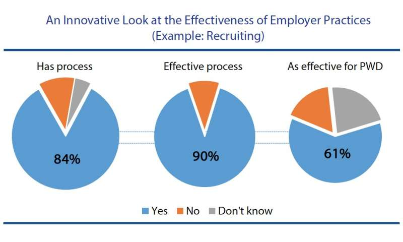 Survey provides new directions for employment of people with disabilities