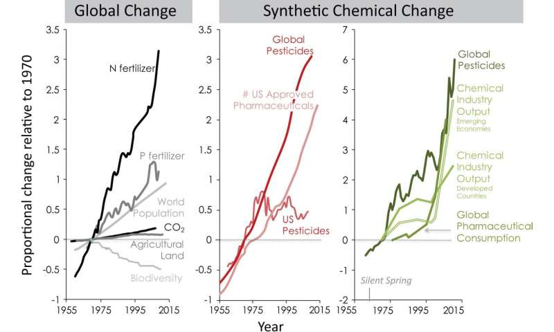 Synthetic chemicals: Ignored agents of global change