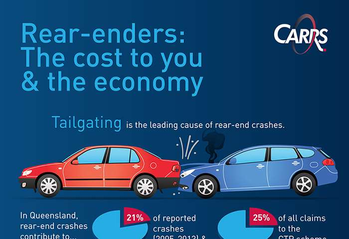 Tailgating blamed for rear-end crashes, queue-jumping blamed for tailgating