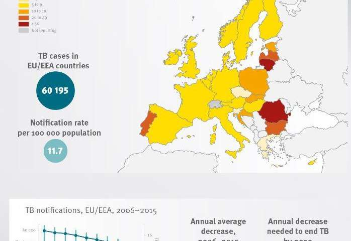 TB/HIV co-infections up 40 percent across Europe over the last five years