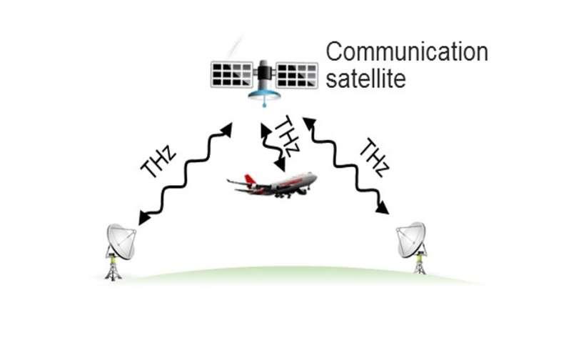 Terahertz wireless could make spaceborne satellite links as fast as fiber-optic links