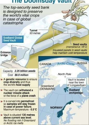 Norway To Boost Climate Change Defences Of Doomsday Seed Vault