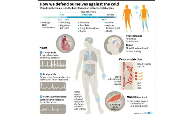 The effects of cold weather on the body