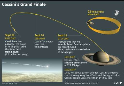 The final days of the Cassini space probe