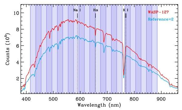 The puffiest 'super-Neptune' has a cloud-free atmosphere, new study finds