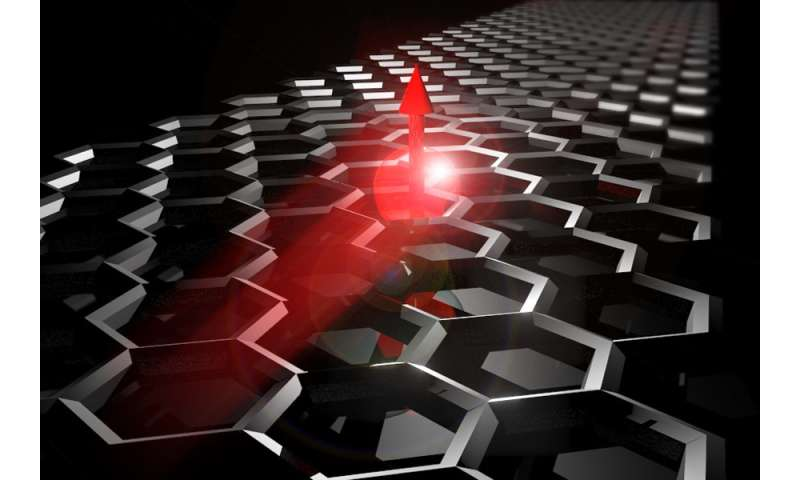 Thermal gradients shown to enhance spin transport in graphene