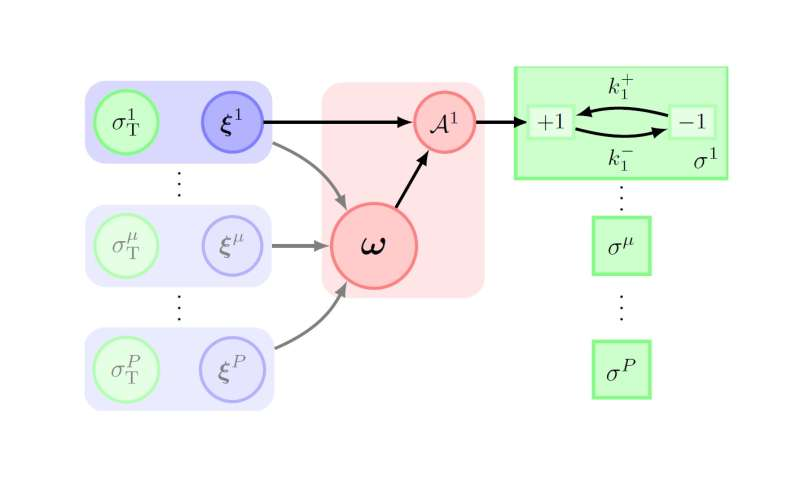 thermodynamics of learning