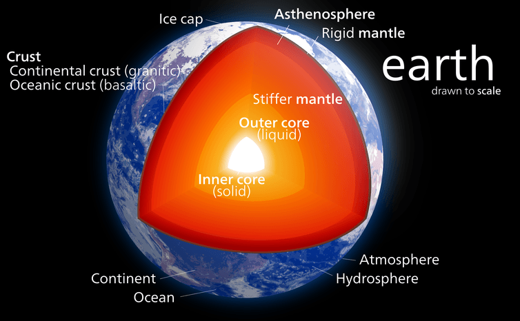 The source of up to half of the Earth's internal heat is completely unknown – here's how to hunt for it