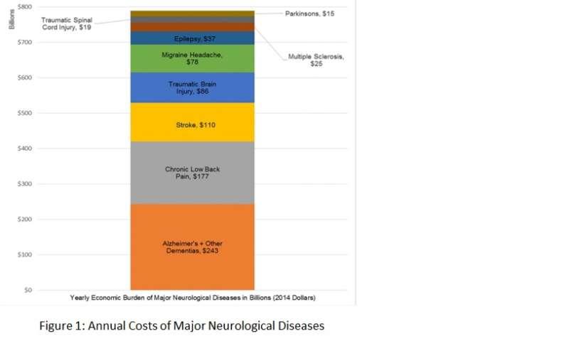 The US burden of neurological disease is nearly $800 billion/year