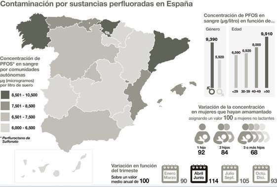 This is how perfluorinated substance pollution is distributed in Spain
