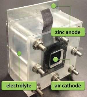 Three-layer nanoparticle catalysts improve zinc-air batteries