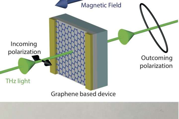 Towards mastering terahertz waves?