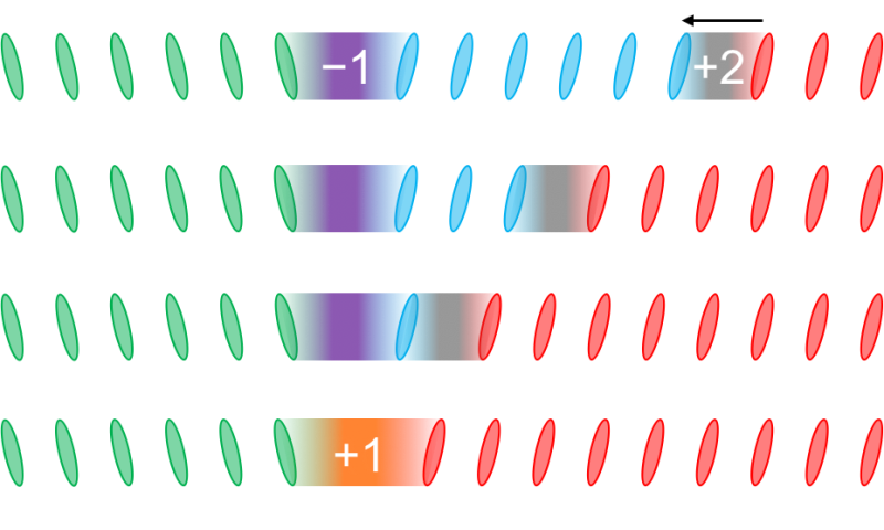 Towards new IT devices with stable and transformable solitons