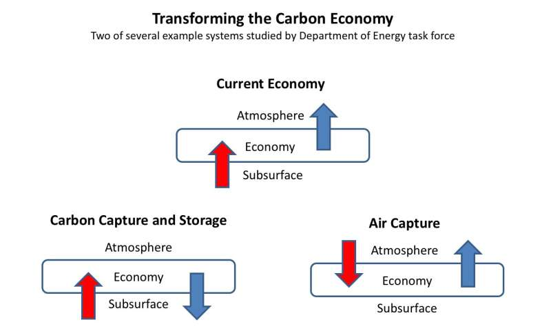 Transforming the carbon economy