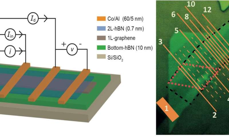 Transporting spin: A graphene and boron nitride heterostructure creates large spin signals