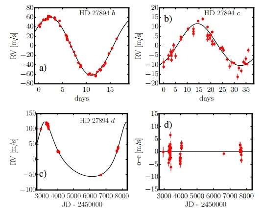 Two new massive planets detected around the star HD 27894