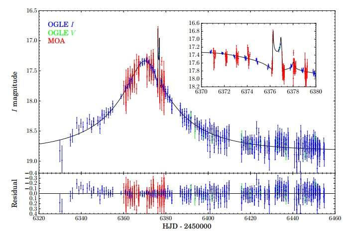 Two new Saturn-mass exoplanets discovered