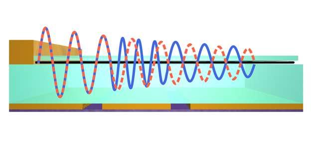 Ultra-compact phase modulators based on graphene plasmons