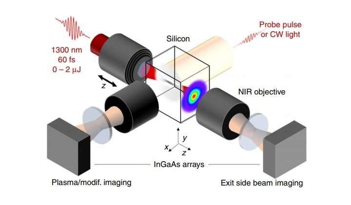ultrafast laser writing