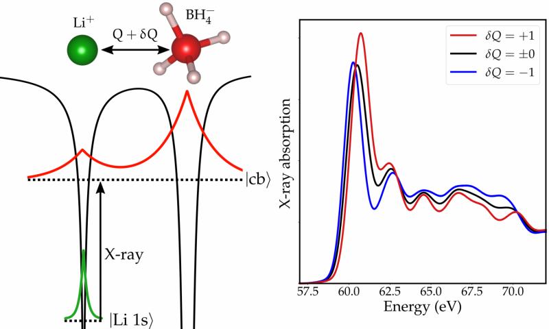 Ultrasmall atom motions recorded with ultrashort x-ray pulses