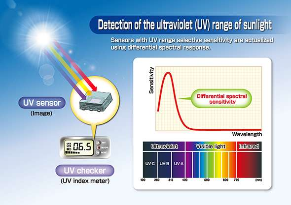 Ultraviolet light sensor for wearable devices