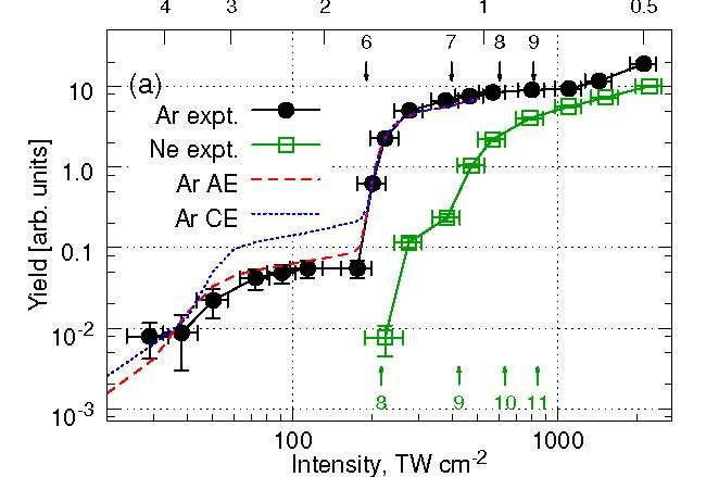 Unified time and frequency picture of ultrafast atomic excitation in strong fields