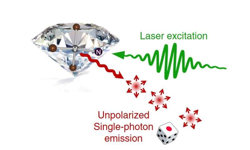 Unpolarized single-photon generation with true randomness from diamond