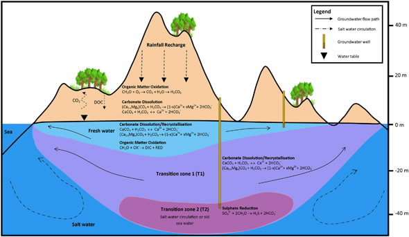 Using isotopes to understand saltwater intrusion of Rottnest Island groundwater