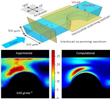 Using photoluminescent nanorods as ultimate probes of fluid flow