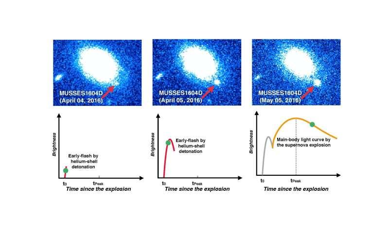 Violent helium reaction on white dwarf surface triggers supernova explosion