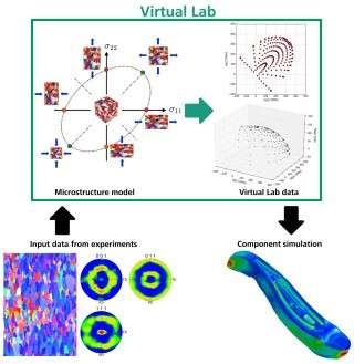 Virtual laboratory—fast, flexible and exact