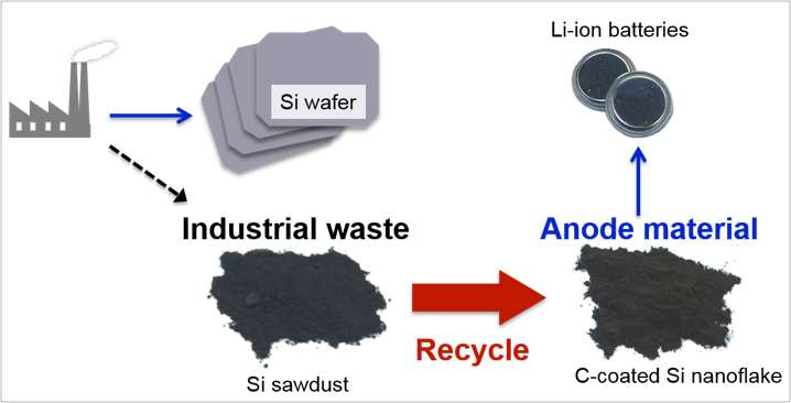 Waste silicon sawdust recycled into anode for lithium-ion battery