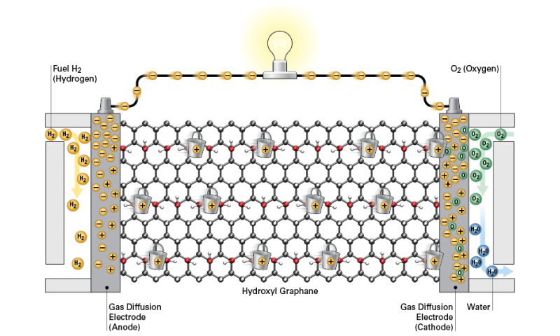 Water, Water, Nowhere: Pitt research indicates graphane could act as efficient and water-free hydrogen fuel cell membrane