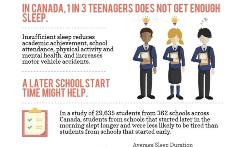 We need to talk about school start times