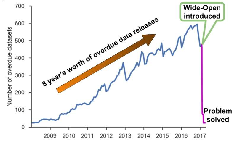 Wide-Open accelerates release of scientific data by identifying overdue datasets