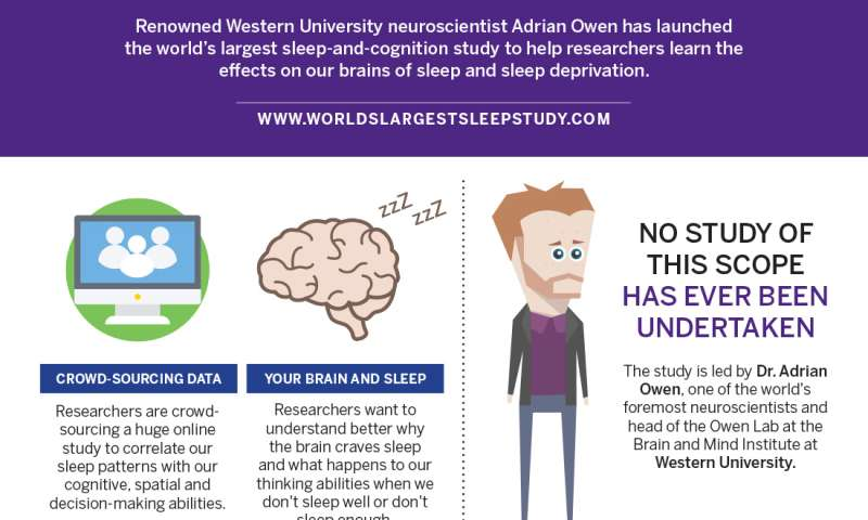 World's largest sleep study launches from Western University, Canada