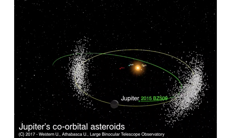 Wrong-way asteroid plays 'chicken' with Jupiter