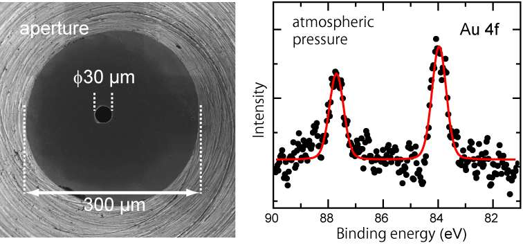 X-ray photoelectron spectroscopy under real ambient pressure conditions