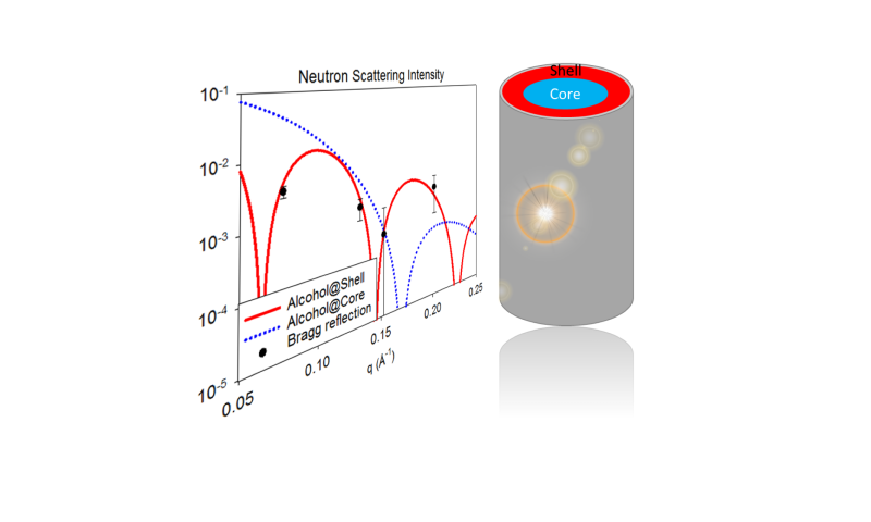 Zeroing in on the true nature of fluids within nanocapillaries