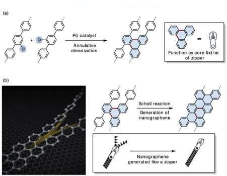 A fast and efficient method for graphene nanoribbon synthesis