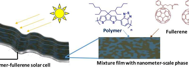 AI software assists design of new material for solar cells