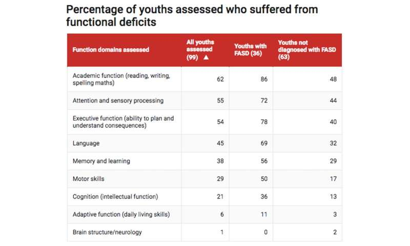 Brains Of Young People With Severe >> Almost Every Young Person In Wa Detention Has A Severe Brain