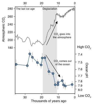 **Antarctic Ocean CO2 helped end the ice age