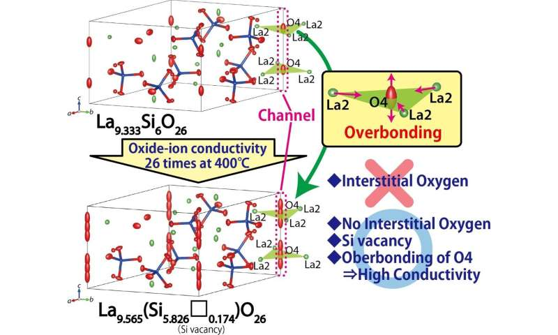 Apatite-type materials without interstitial oxygens show high oxide-ion conductivity by overbonding