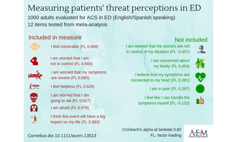 Assessment of ED Threat perceptions identifies patients at risk for cardiac-induced PTSD